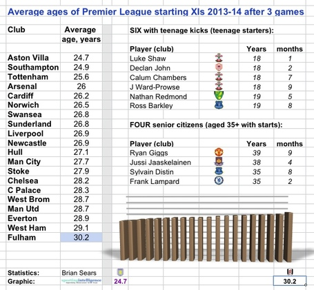 Epl_age_table_medium