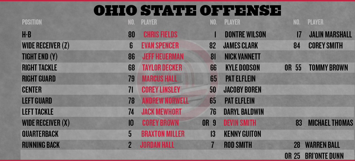 Ohio-state-famu-depth-chart_medium