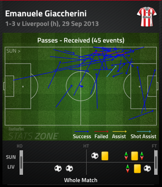 Giaccherini_passes_received_medium