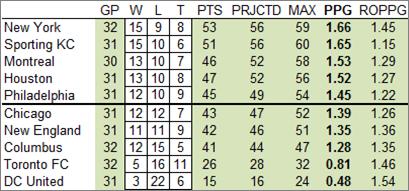 Standings_10