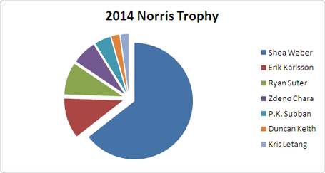 Otf_picks_norris_trophy_2013-14_medium