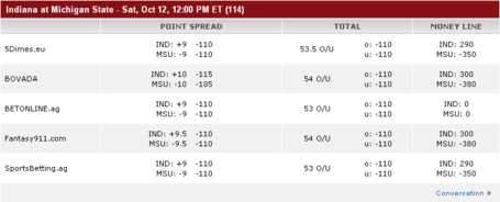 Indiana_msu_odds_medium