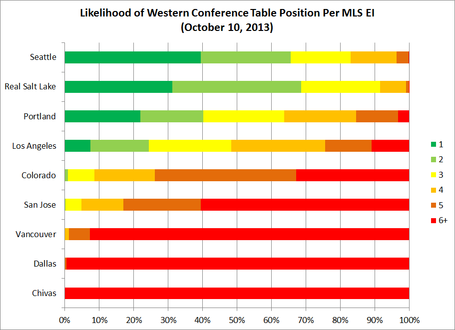 Western_conference_playoff_seed_likelihoods_medium