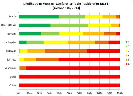 Western_conference_playoff_seed_likelihoods_medium