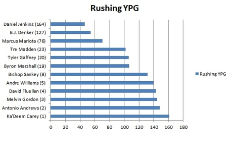 Rushing_ypg_medium