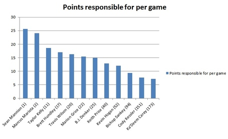 Points_responsible_per_game_medium