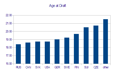Age_at_draft_by_country