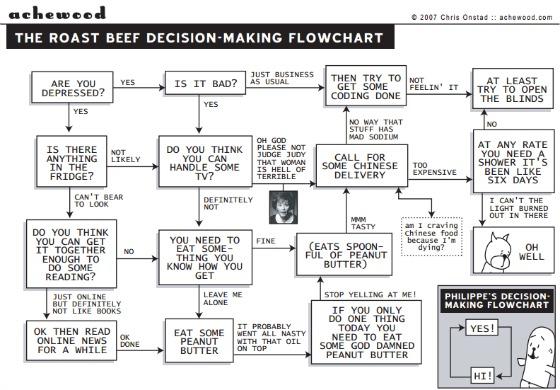Roast_beef_depression_chart