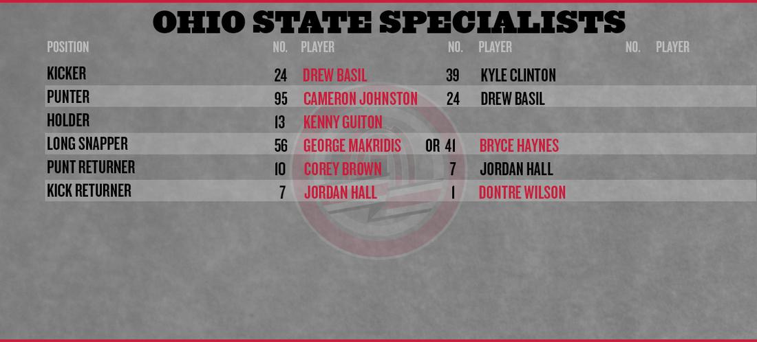 Ohio-state-purdue-depth-chart-2013-special-teams_medium