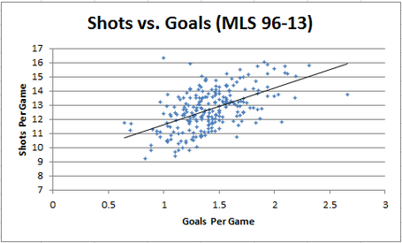 Shots_v_goals_updated_mls_96-13_medium
