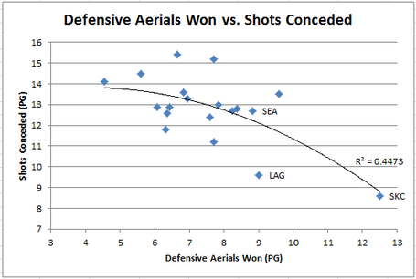 Defensive_aerials_won_shots_conceded_medium