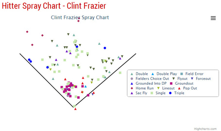 Clint_frazier_spray_medium