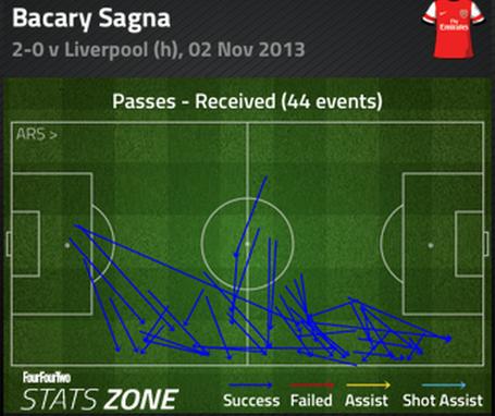 Sagna_passes_received_medium
