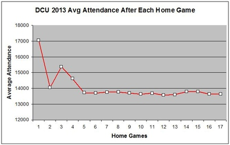 Average_attendance_by_game_medium