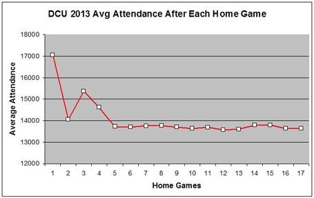 Average_attendance_by_game_medium