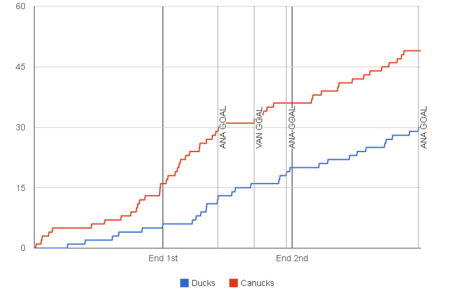 Fenwick-graph-2013-11-10-canucks-ducks_medium