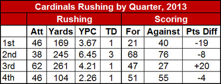 Cardinals_rushing_by_quarter__2013_medium