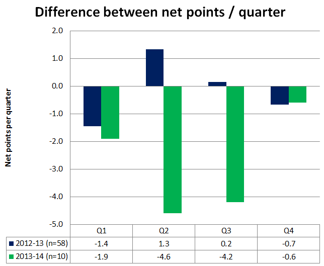 2013_2014_net_scoring_by_quarter_comp