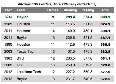 http://cdn2.sbnation.com/assets/3586729/FBS_All-Time_Offense_Chart.png