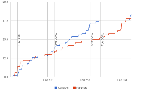Fenwick-graph-2013-11-19-panthers-canucks-1_medium