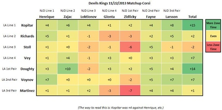 Kings-devils_matchup_corsi_medium