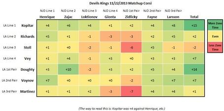 Kings-devils_matchup_corsi_medium