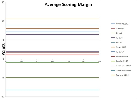 Average_scoring_margin_11