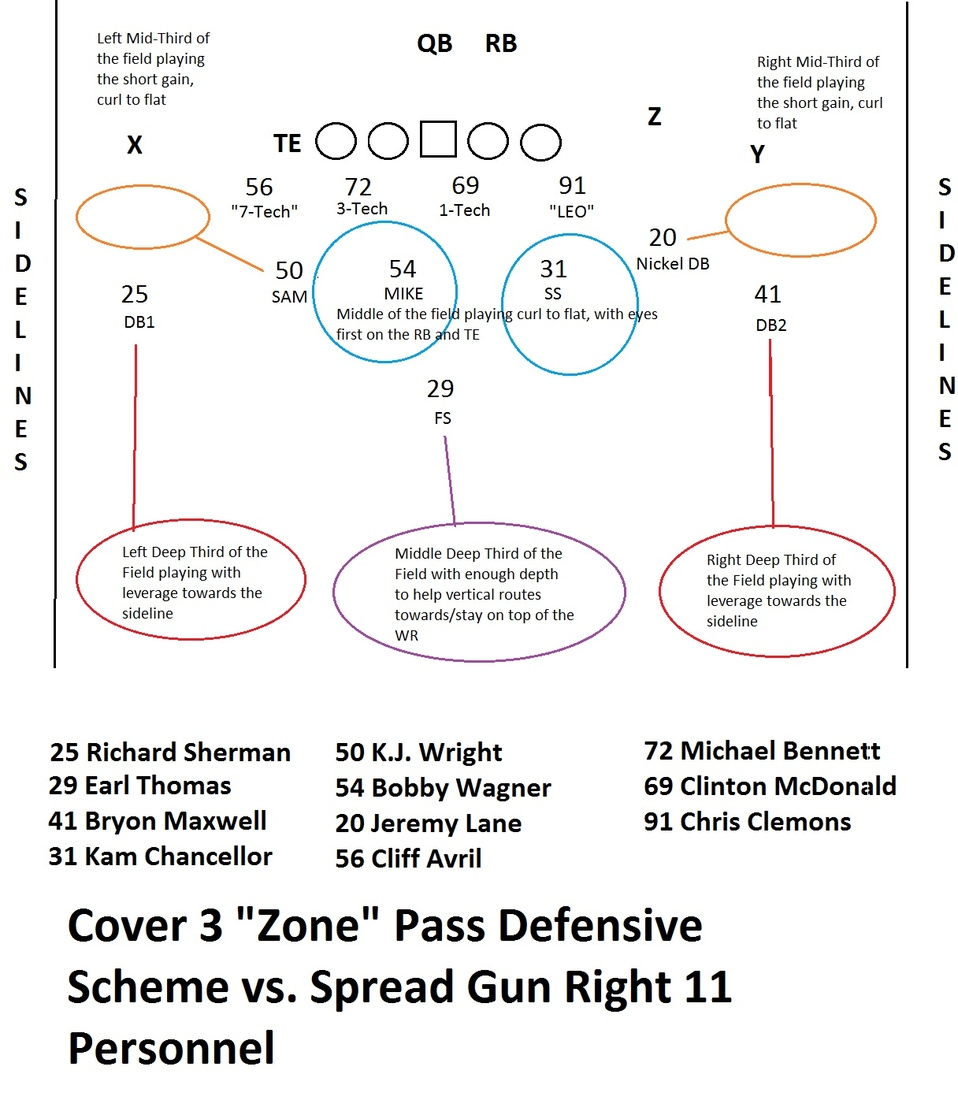 how earl thomas and the seahawks     defense use the cover    field    on the technical level  it    s a very basic play coverage  the two defensive backs and the   safety each cover a third of the deep field