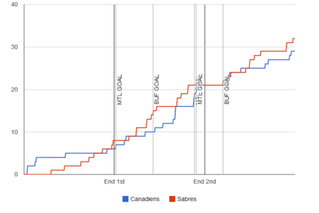 Fenwick-graph-2013-12-07-sabres-canadiens_medium