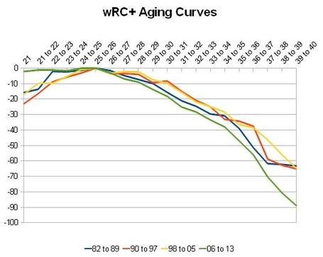 Aging_curve_wrcp_medium