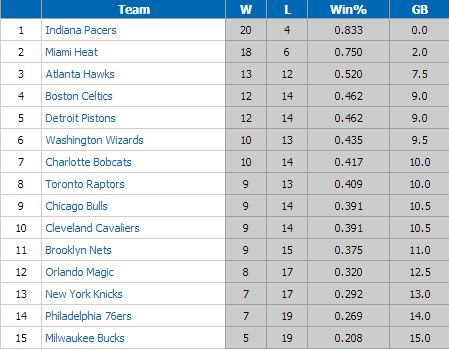 Nbastandings121713_medium