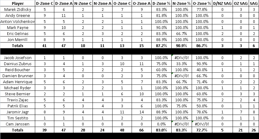 Devils_lightning_game_34_passing