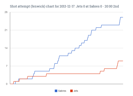 Fenwick_chart_for_2013-12-17_jets_0_at_sabres_0_-_20-00_2nd_medium