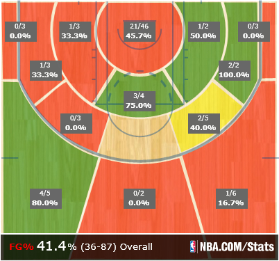 Game_shot_chart_medium