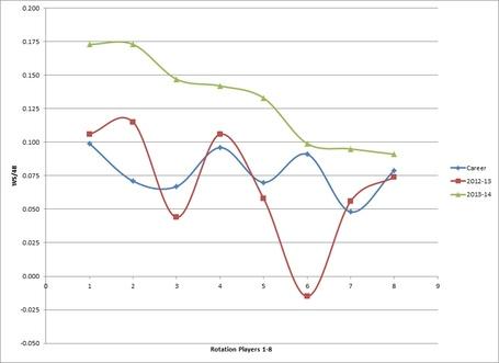 Suns_wsper48_chart_12