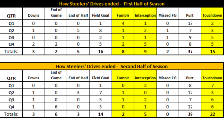 How_steelers_drives_ended_medium