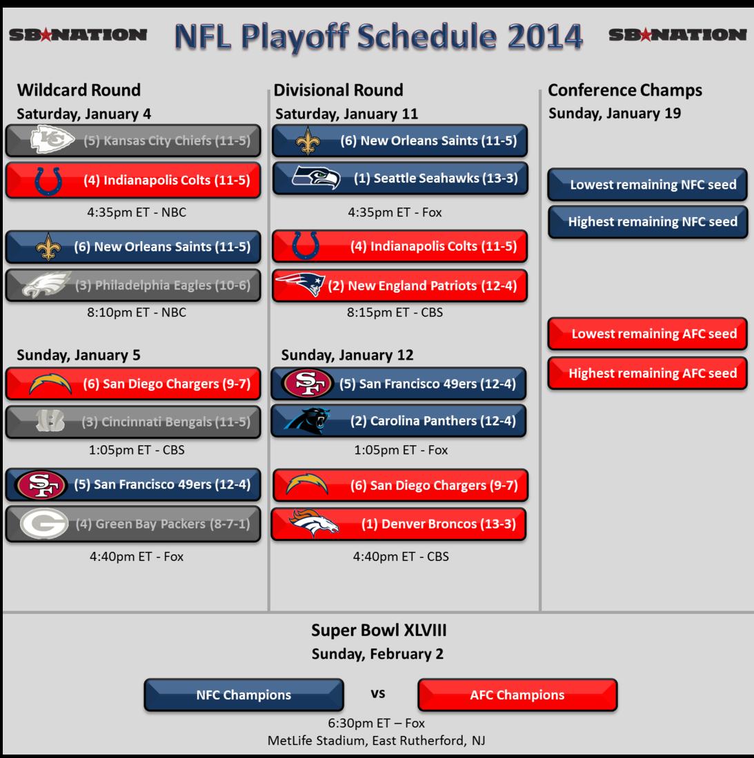 Nfl_playoffs_2014_-_divisional_round