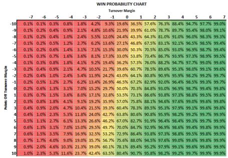 Turnover_margin_win_probability_chart_medium