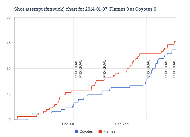 http://cdn2.sbnation.com/assets/3832977/Fenwick_chart_for_2014-01-07_Flames_0_at_Coyotes_6.png