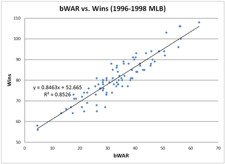 Bwar_vs_wins_96-98_medium