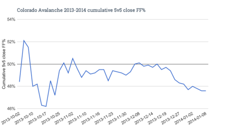 Colorado_avalanche_2013-2014_cumulative_5v5_close_ff__medium