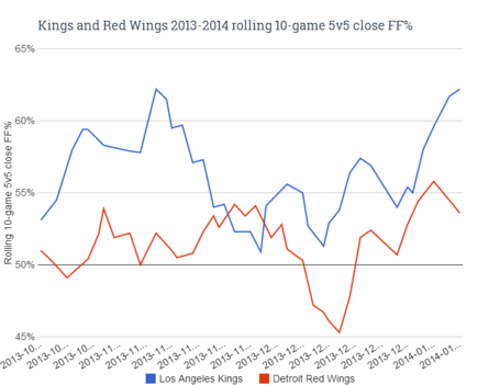 Kings_and_red_wings_rolling_10-game_5v5_close_ff__medium