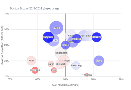 Boston_bruins_2013-2014_player_usage_medium