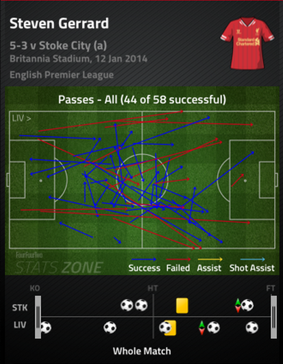 Gerrard_pass_chart_medium