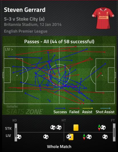 Gerrard_pass_chart_medium