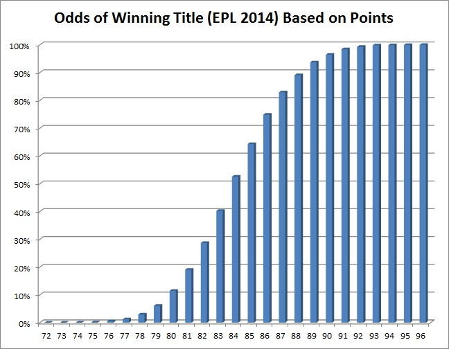 Title_odds2