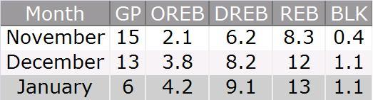 Ayres_rebounds