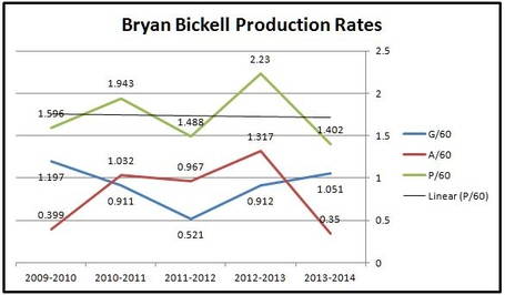 Bickell_production_rates_medium