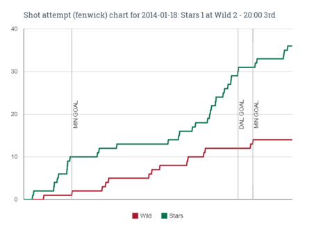 Fenwick_chart_for_2014-01-18_stars_1_at_wild_2_-_20-00_3rd_medium