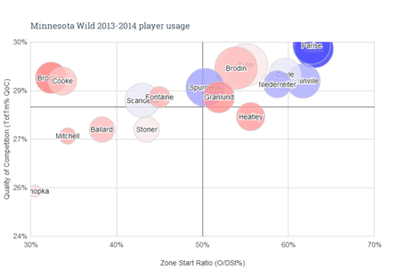 Minnesota_wild_2013-2014_player_usage_medium